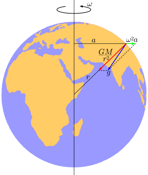 地球の重力イメージ